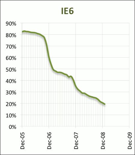 En décembre 2009 ie6 passe sous les 20%.