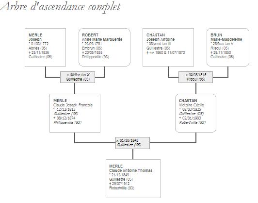 exemple profil site de rencontre homme Saint-Maur-des-Fossés